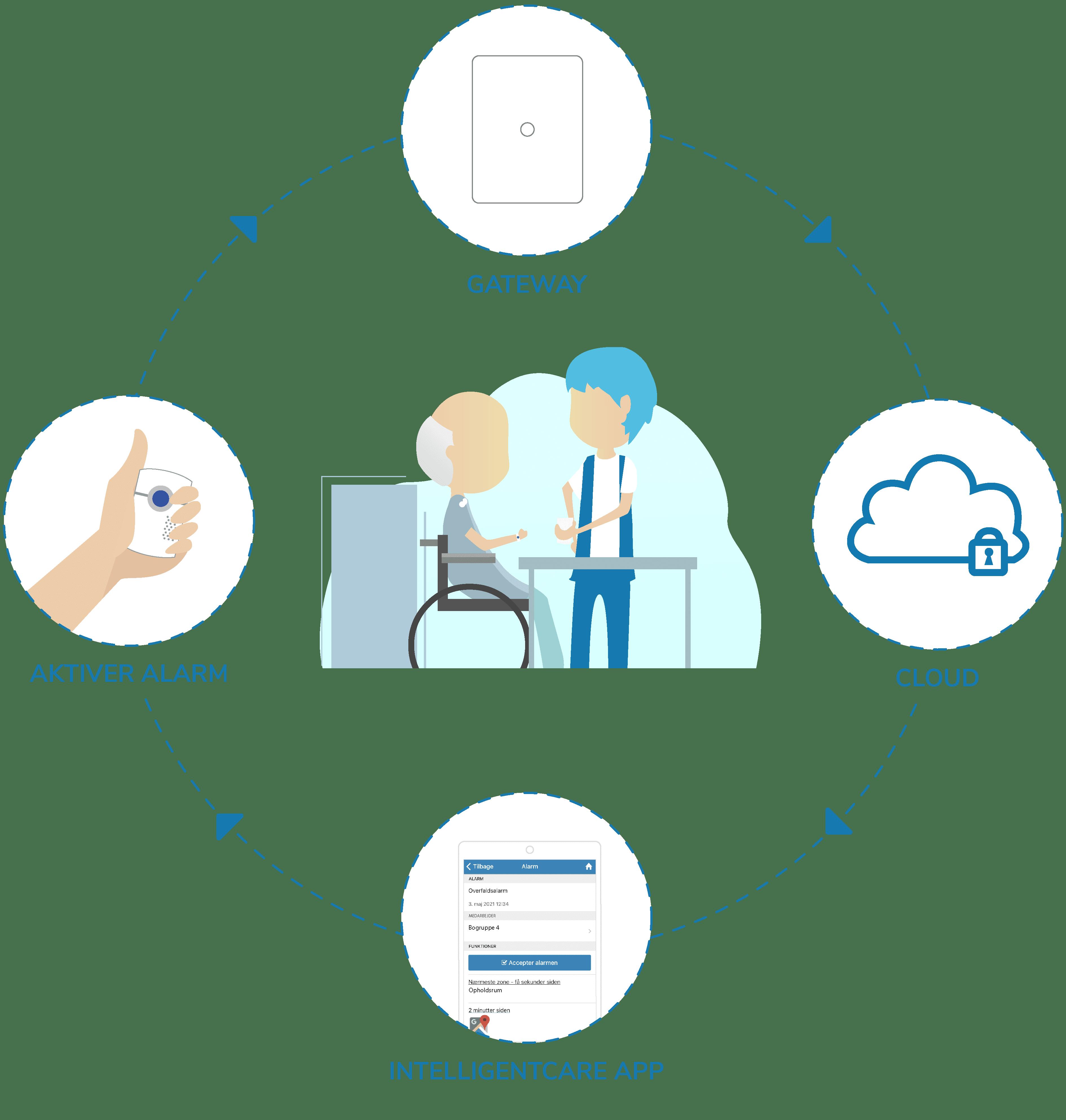 Kaldesystemer til plejehjem og borgere med demens